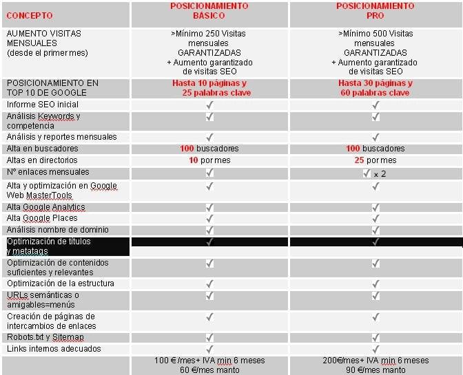 Tarifas de posicionamiento web Básico y Pro
