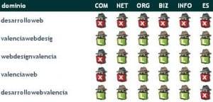Eleccion Dominio PrositiosWeb Valencia