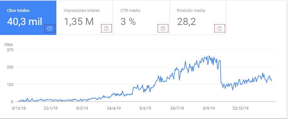 Aumento visitas a la web con marketing para clinica de cirugia plastica y reparadora