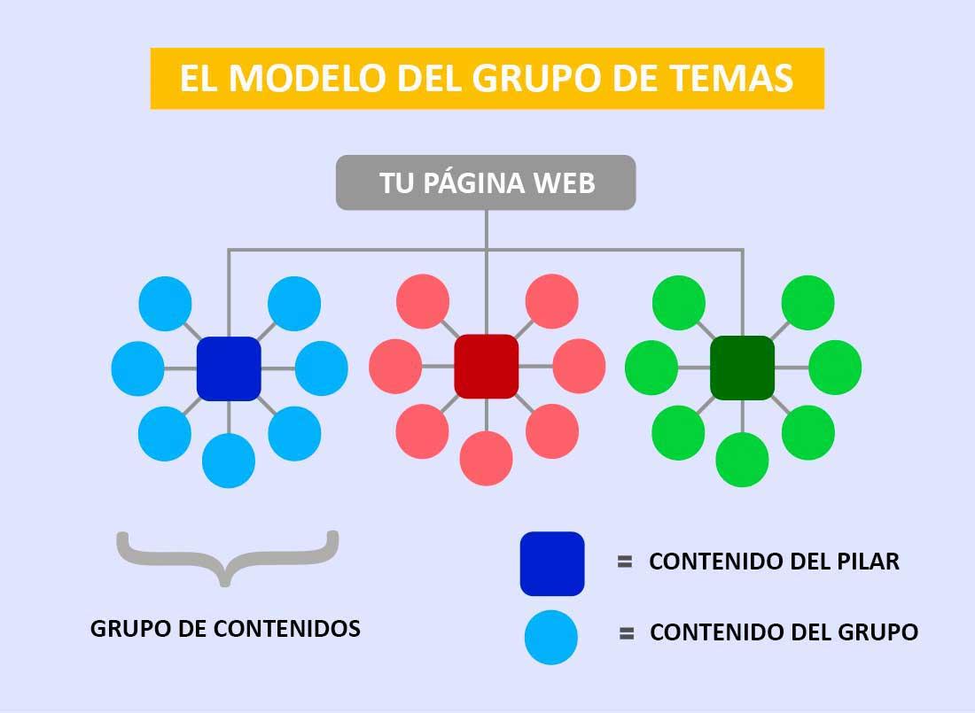 Cómo estructurar el contenido de tu Grupo de temas